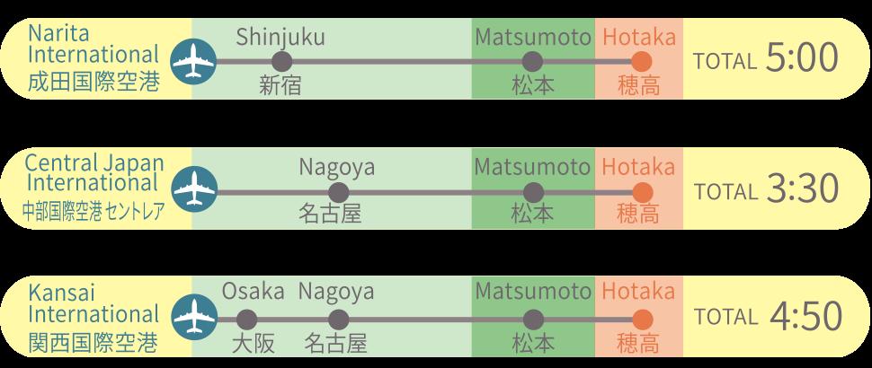 成田空港から5時間、中部国際空港から3時間30分、関西国際空港から4時間50分