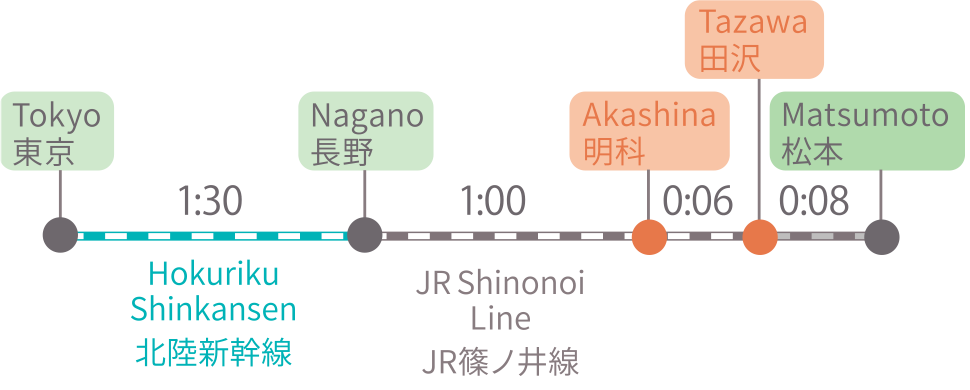 各方面から新幹線で安曇野へ